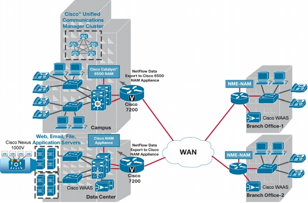 Deploying Cisco NAMs Provides Network and Application Intelligence in the Cisco Borderless Network